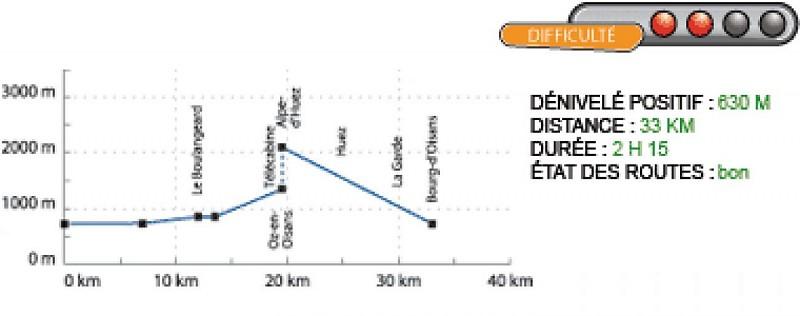 Profil du parcours Bourg d'Oisans Oz Alpe d'Huez