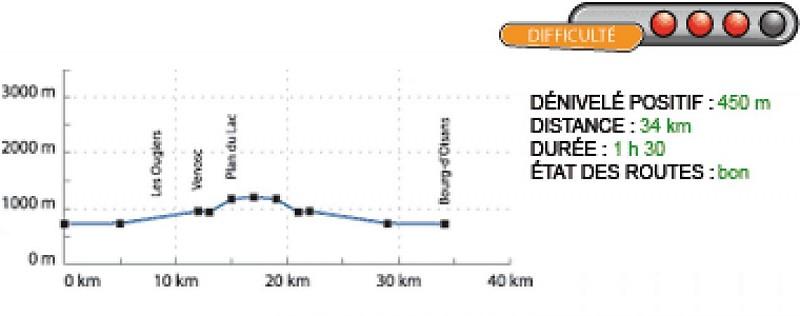 Profil de l'itinéraire Bourg d'Oisans Le plan du lac par Venosc