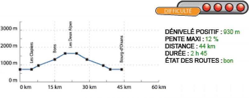 Profil de l'itinéraire Bourg d'Oisans Les 2 Alpes par Bons