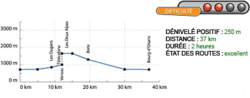 profil de l'itinéraire de la montée des Deux Alpes par télécabine de Venosc